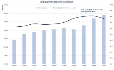 Croissance des RMR Mediagrif (Groupe CNW/Technologies Interactives Mediagrif Inc.)