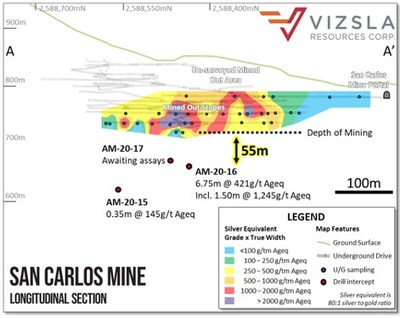Figure 2: San Carlos long section, looking east showing underground sampling and the location of Vizsla drill holes. (CNW Group/Vizsla Resources Corp.)