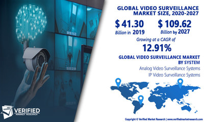 Video Surveillance Market Analysis & Forecast, 2020-2027