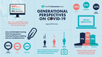 Multigenerational Survey On Life During COVID-19 Finds Millennials Most Impacted