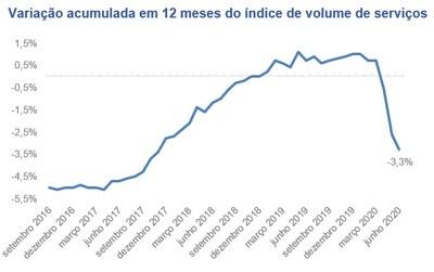 Variação acumulada em 12 meses do índice de volume de serviços. Fonte: IBGE.