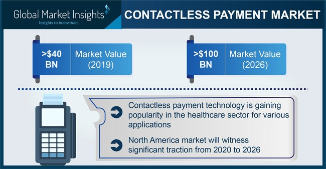 Contactless Payment Market size is set to be over USD 100 billion by 2026, according to a new research report by Global Market Insights, Inc.