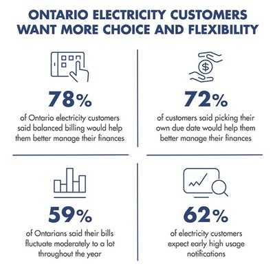 Research shows that Ontario electricity customers want more choice and flexibility (CNW Group/Hydro One Inc.)