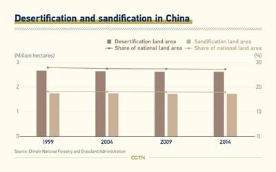 Desertificação e arenização na China (PRNewsfoto/CGTN)