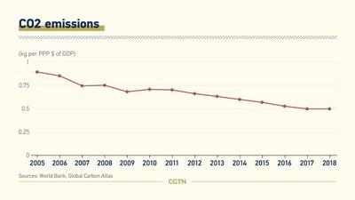 Emissões de CO2 (PRNewsfoto/CGTN)