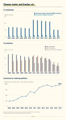 Agua más limpia y aire más puro (PRNewsfoto/CGTN)