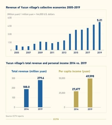CGTN: 15 años después: en China, el verde es el nuevo oro