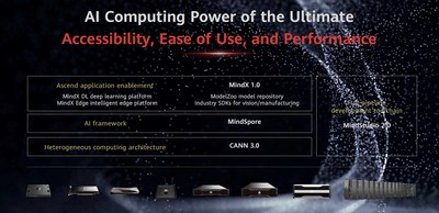Huawei releases a full-stack Ascend AI software platform