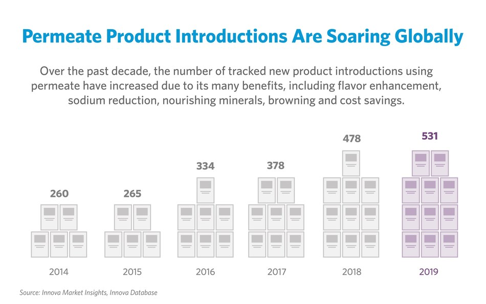 New products with dairy permeate are expanding and diversifying globally, reaching an all-time record in 2019.