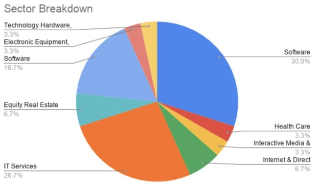 Sector breakdown of companies included in this portfolio. (PRNewsfoto/eToro)