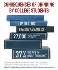 NIAAA: Fall Semester--A Time for Parents To Discuss the Risks of College Drinking