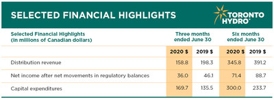Financial Highlights for the three and six months ended June 30, 2020 (CNW Group/Toronto Hydro Corporation)