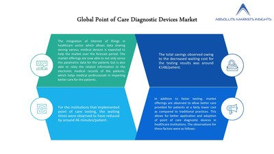 Point of Care (POC) Diagnostic Devices Market is expected CAGR of 9.1% over the forecast period.