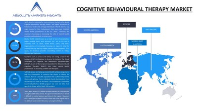 Cognitive Behavioural Therapy Market by Current Industry Status, Growth Opportunities, Top Key Players, and Forecast till 2027- A Report by Absolute Markets Insights