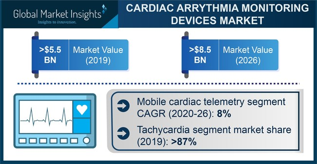 Major cardiac arrhythmia monitoring devices market players include GE Healthcare, Philips, Abbott, Medtronic, and Nihon Kohden.