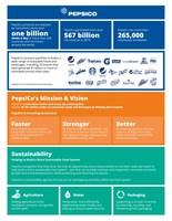 PepsiCo Fact Sheet