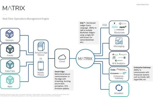 NetObjex Matrix Platform