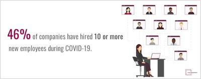 New data from The Manifest reveals that nearly half of companies have hired 10 or more employees during COVID-19.