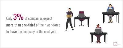 Few HR professionals expect their employees to leave within the next year, according to The Manifest's new study.