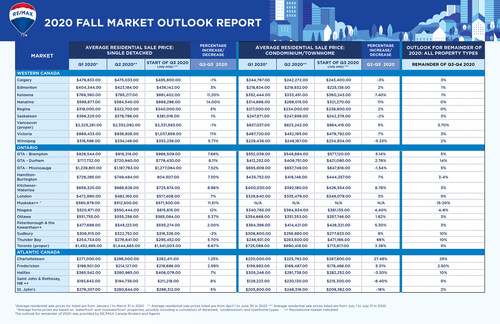 Canadian housing market expected to remain active for the remainder of 2020 due to pent-up demand and low inventory levels, says RE/MAX brokers and agents (CNW Group/RE/MAX Canada)