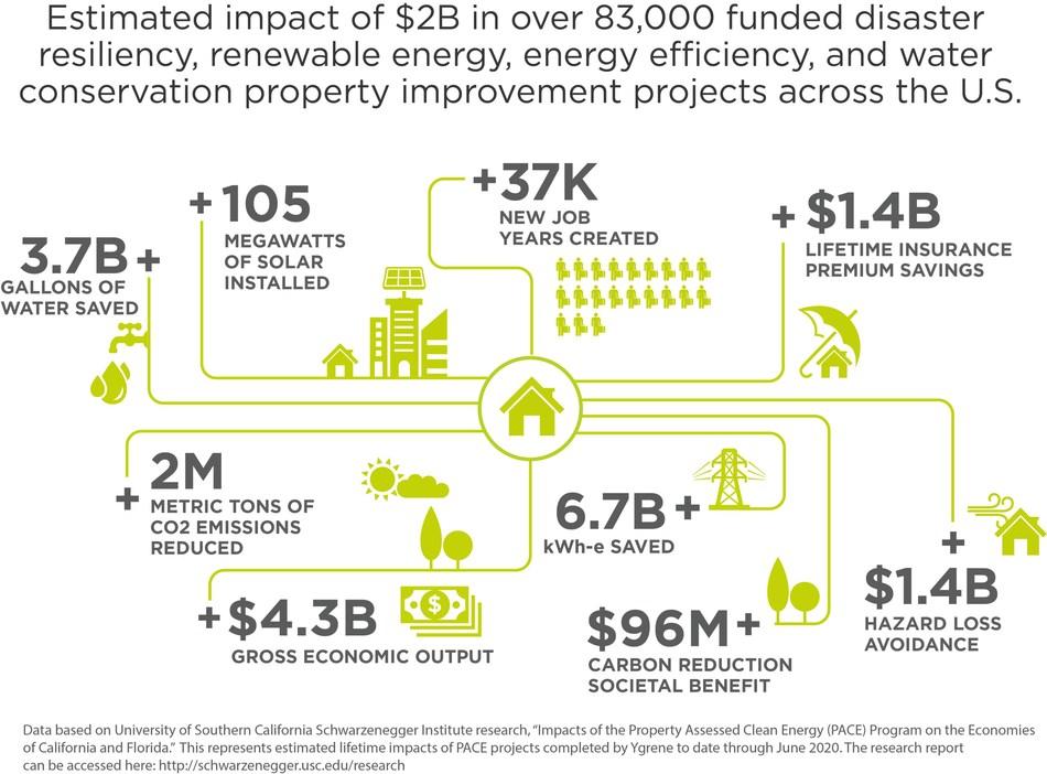 (PRNewsfoto/Ygrene Energy Fund)