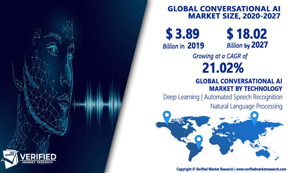 Conversational AI Market Analysis & Forecast, 2020-2027