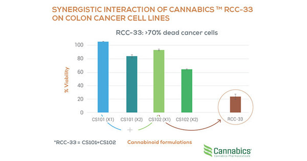 Cannabics Pharmaceuticals To Establish A Division For Its Antitumor Drug Candidate Rcc 33