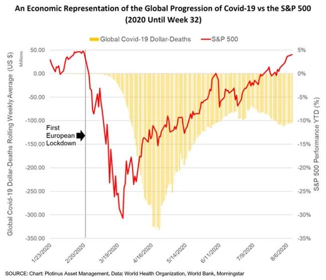 An Economic Representation of the Global Progression of Covid-19 vs S&P 500 (Chart Source: Plotinus Asset Management)