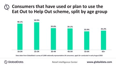 Consumers that have used or plan to use the Eat Out to Help Out Scheme (PRNewsfoto/GlobalData)