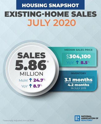 Existing Home Sales Continue Record Pace, Soar 24.7% in July