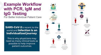 Example workflow with PCR, IgM and ​IgG testing for better individual patient care