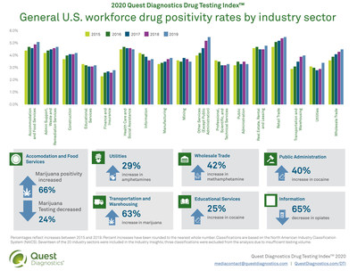 2020 Quest Diagnostics Drug Testing Index™ - Industry Data