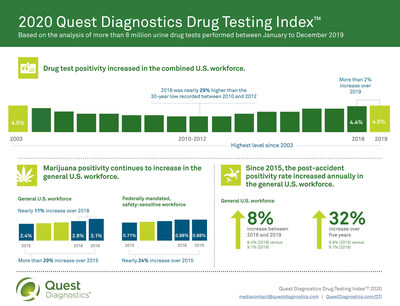 2020 Quest Diagnostics Drug Testing Index™ - Overview