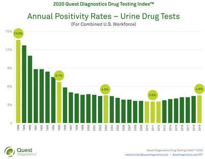 2020 Quest Diagnostics Drug Testing Index™ - Combined Workforce (Urine Drug Testing)