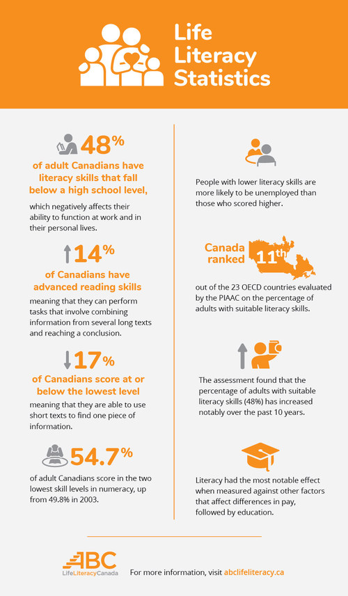 Literacy Infographic (CNW Group/ABC Life Literacy Canada)
