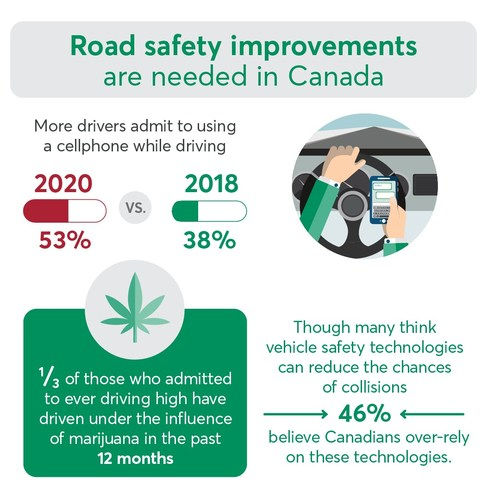 Road Safety Improvements are needed in Canada. (CNW Group/Desjardins Group)