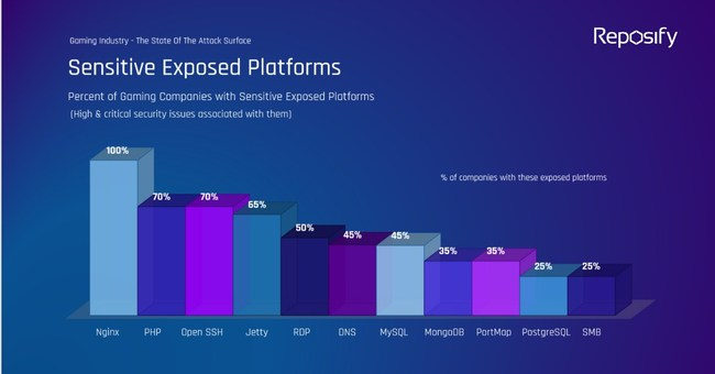 Percentage of Gaming Companies with Sensitive Exposed Platforms (High & critical security issues associated with them)