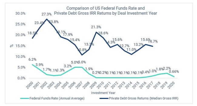 Comparison of US Federal Funds Rate and Private Debt Gross IRR Returns by Deal Investment Year
