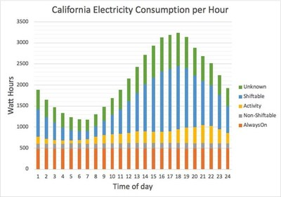 California electricity consumption per hour