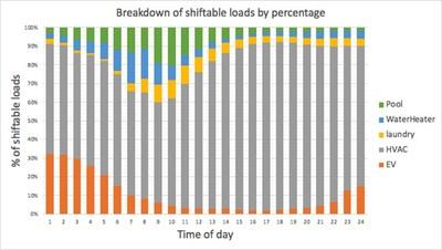 Breakdown of shiftable loads by percentage