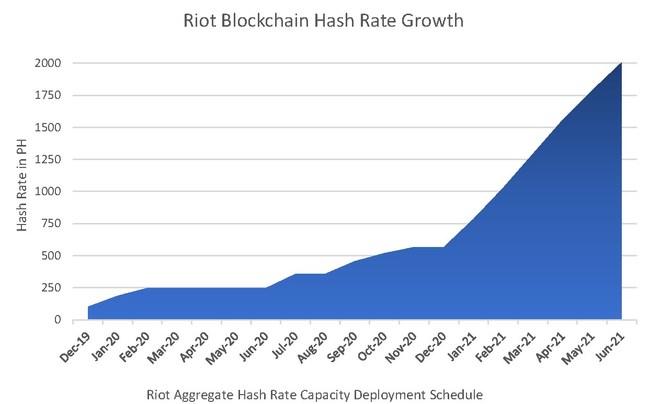 (PRNewsfoto/Riot Blockchain, Inc.)