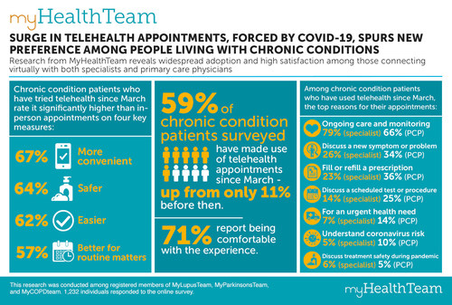 MyHealthTeams, creator of the largest and fastest-growing social networks for people facing chronic health conditions, today unveiled new research findings that show people who have tried telehealth since the onset of COVID-19 have a significantly different perception of its value than those who've not yet experienced a virtual doctor appointment, and they wish to use it again in the future.