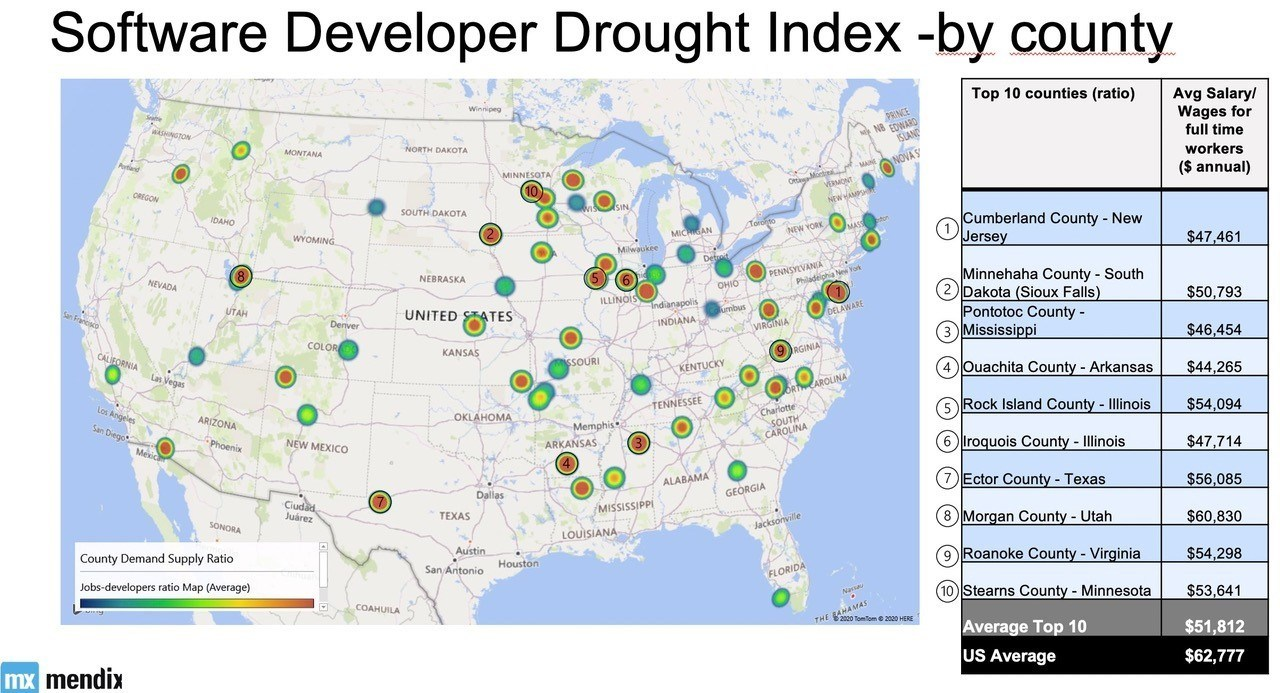 Mendix 2020 Software Developer Drought Index Reveals Unexpected Hiring Hotspots And A Changing Us Map Of Tech Talent Scarcity And Needs