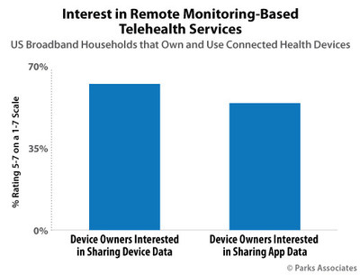 Parks Associates: Interest in Remote Monitoring-Based Telehealth Services