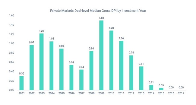 Private Markets Deal-level Median Gross DPI by Investment Year