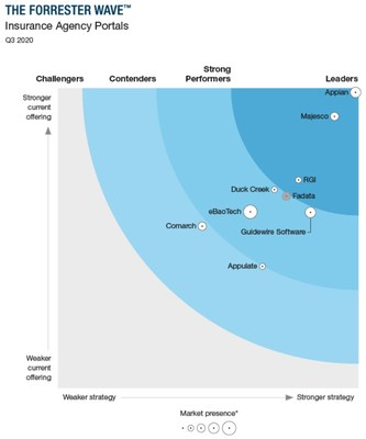 Forrester Wave Insurance Agency Portals 2020