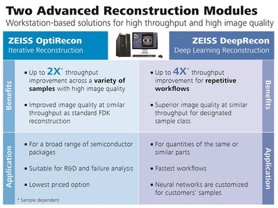 The ZEISS Advanced Reconstruction Toolbox dramatically improves throughput and image quality of 3D X-ray image reconstruction, which is essential for package development and failure analysis. It comprises two workstation-based modules: ZEISS OptiRecon for iterative reconstruction, and ZEISS DeepRecon, the first commercially available deep learning reconstruction technology for microscopy applications.