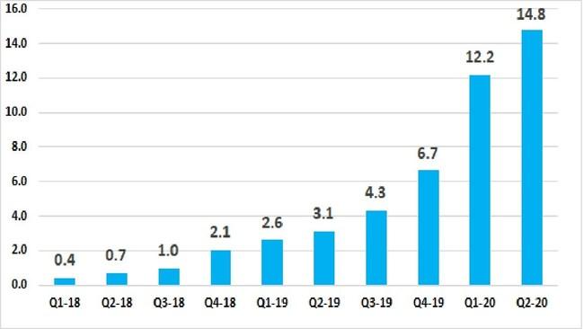 Quarterly revenues, 2018-2020, in millions