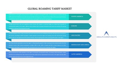 Global roaming tariff market is anticipated to grow at a CAGR of 4.2% over the forecast period