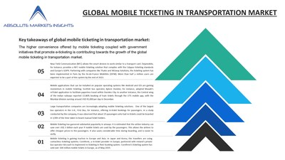 Mobile Ticketing in Transportation Market will grow to US$ 5144.44 Mn by 2027 at 18% CAGR
